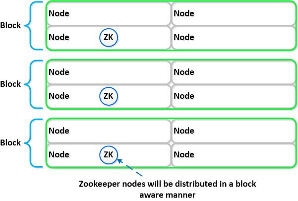 NDFS_Zookeeper_BlockLayout.png